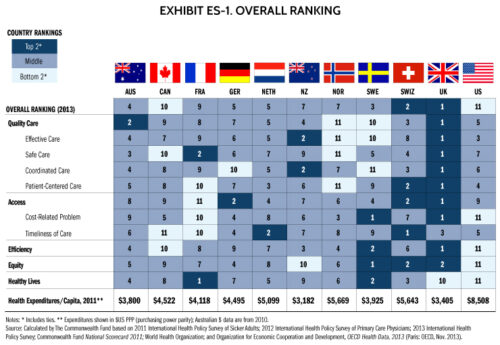 NHS CommonWealth Healthcare Rankings