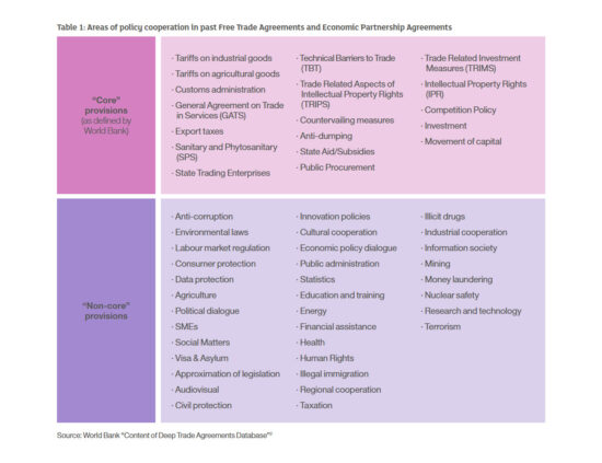 Areas of Policy Cooperation in past Free Trade Agreements and Economic Partnership Agreements