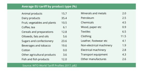 Average EU WTO Tariff by Product Type