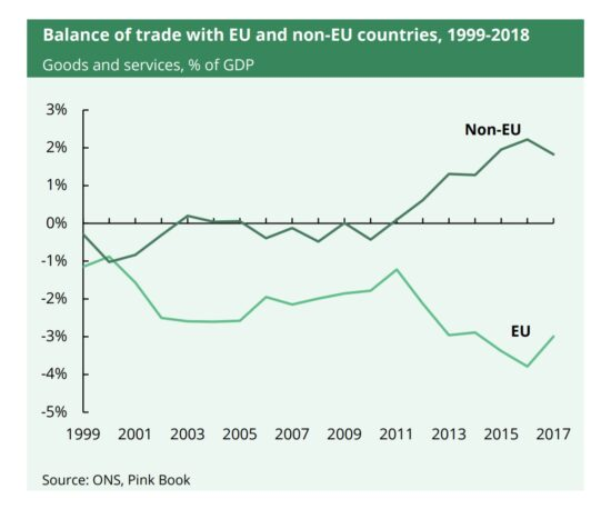 Balance of Trade with EU and Non-EU Countries, 1999-2018