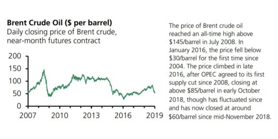 Brent Crude Oil Near Month Futures Contract 2007 to 2019