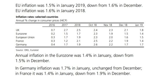 EU Inflation Rates Selected Countries 2016 to 2019