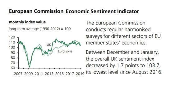 European Commission Economic Sentiment Indicator UK vs EuroZone 2007 to 2019