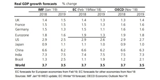 European Commission GDP Growth Forecasts February 2019