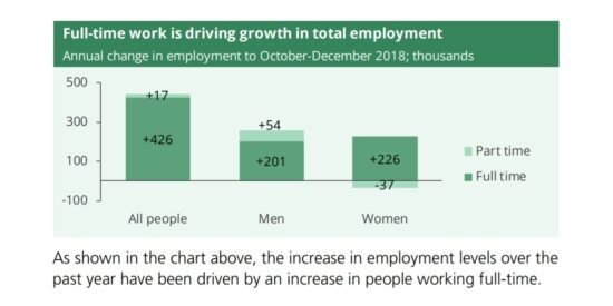 Full Time Work is Driving Growth in UK Total Employment