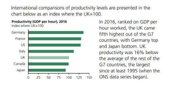 G7 Productivity Comparisons of GDP Per Hour in 2016