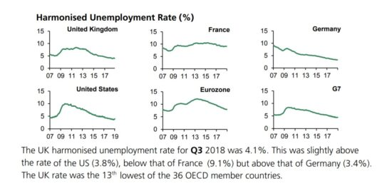 Harmonised Unemployment Rate UK Comparisons 2007 to 2019