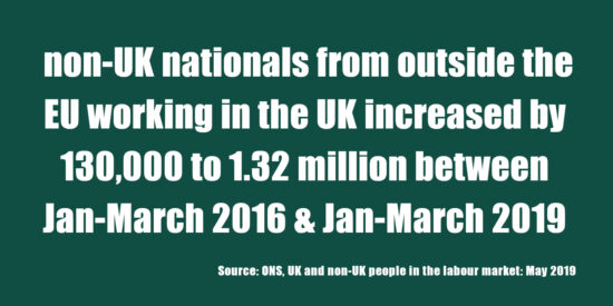 Non-UK Nationals from Outside the EU Working in the UK Increased by 130,000 to 1.32 Million May 2019