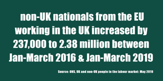 Non-UK Nationals from the EU Working in the UK Increased by 237,000 to 2.38 Million May 2019