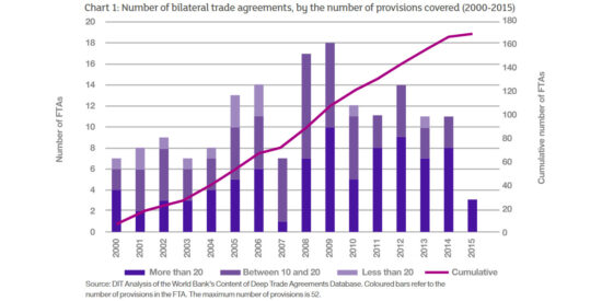 Number of Bilateral Trade Agreements, by the Number of Provisions Covered (2000-2015)
