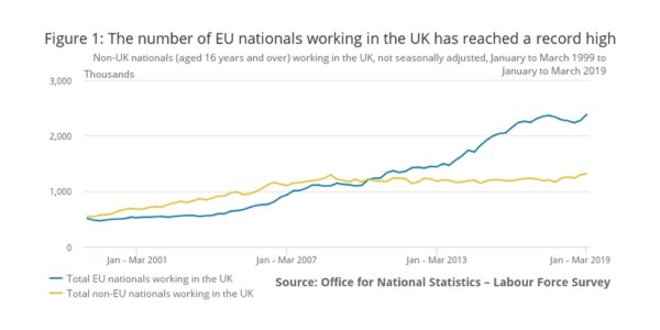 The Number of EU nationals Working in the UK has Reached a Record High - March 2019