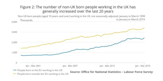 The Number of Non-UK Born People Working in the UK has Generally Increased Over the Last 20 Years - March 2019