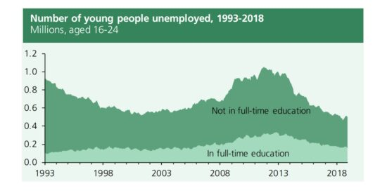 Number of Young People Unemployed in the UK 1993 to 2018
