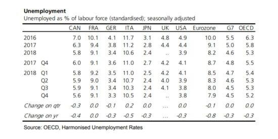 OECD Harmonised Unemployment Rates 2016 to 2019