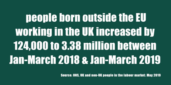 People Born Outside the EU Working in the UK Increased by 124,000 to 3.38 Million May 2019
