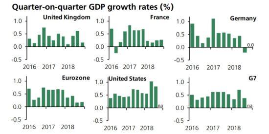 Quarter on Quarter UK GDP Growth Rates Comparisons 2016 2018