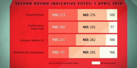 Second Round Indicative Votes April 2019