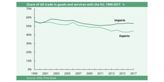 Share of UK Trade in Goods and Services with the EU, 1999-2017