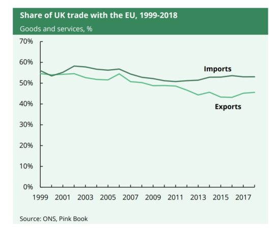 Share of UK Trade in Goods and Services with the EU, 1999-2018