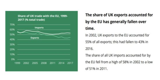 Share of UK Trade with the EU, 1999-2017