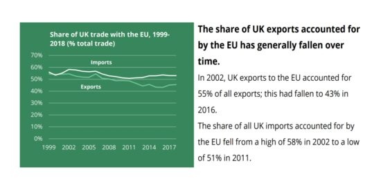 Share of UK Trade with the EU, 1999-2018