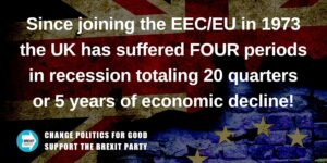 Since Joining the EEC/EU in 1973 the UK has Suffered 5 Years of Economic Decline