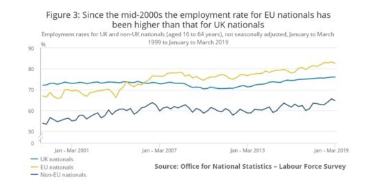 Since the Mid-2000s the Employment Rate for EU Nationals has Been Higher than that for UK Nationals - March 2019