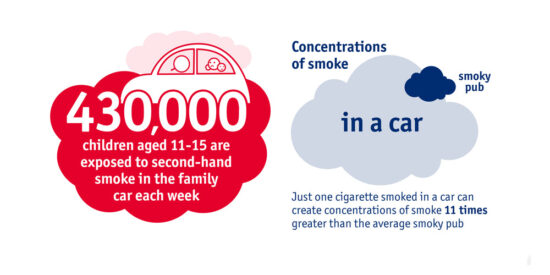 Smoke in a Car is 11 Times more Concentrated than a Smoky Pub