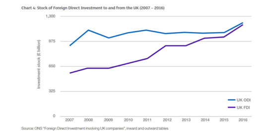 Stock of Foreign Direct Investment to and from the UK (2007–2016)