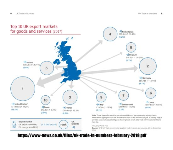Top 10 UK Export Markets for Goods and Services (2017)