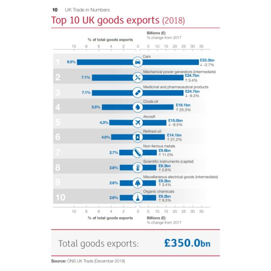 Top 10 UK Goods Exports (2018)