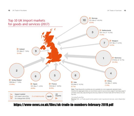 Top 10 UK Import Markets for Goods and Services (2017)