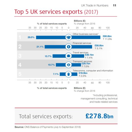 Top 5 UK Services Exports (2017)