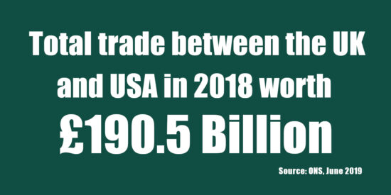 Total Trade Between the UK and USA in 2018 Worth £190.5 Billion