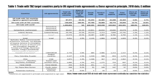 Trade with TAC Target Countries Party to UK Signed Trade Agreements & Those Agreed in Principle
