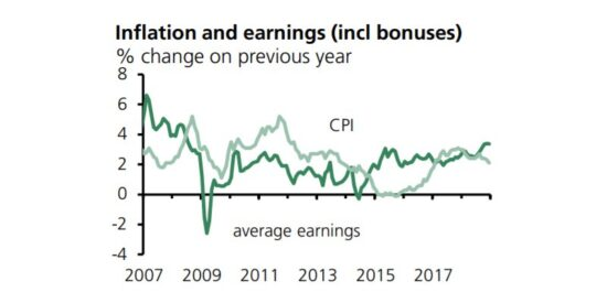 UK Inflation & Earnings Including Bonuses 2007 to 2019