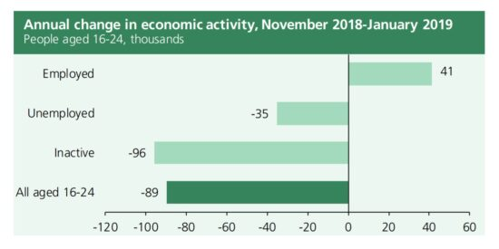 UK Annual Change In Economic Activity November 2018 to January 2019