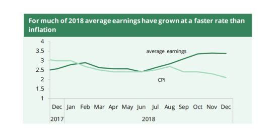 UK Average Earnings Grew Faster Than Inflation in 2018