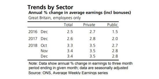 UK Average Weekly Earnings Including Bonuses by Sector 2016 to 2019