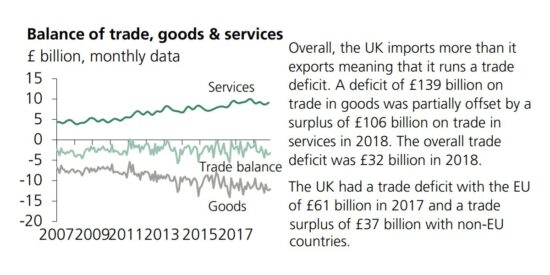 UK Balance of Trade, Goods & Services 2007 to 2018