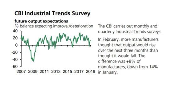 UK CBI Industrial Trends Survey 2007 to 2019