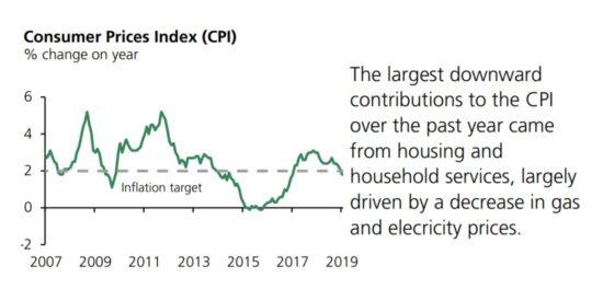 UK Consumer Prices Index (CPI) 2007 to 2019