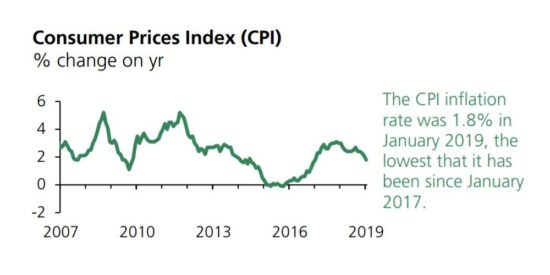 UK CPI Inflation Rate was 1.8% in January 2019