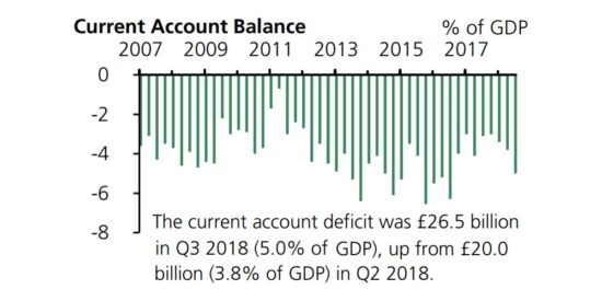 UK Current Account Balance 2007 to 2019