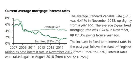UK Current Average Mortgage Interest Rates 2007 to 2019
