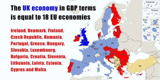 UK Economy in GDP Terms is Equal to 18 EU Economies