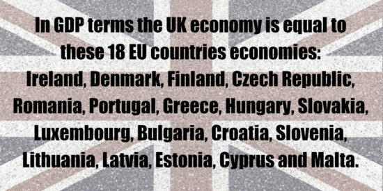 UK Economy is Equal to 18 EU Countries Economies GDP