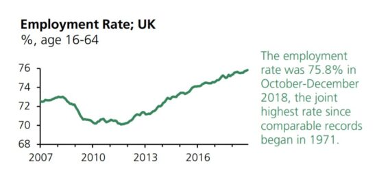UK Employment Rate was 75.8% in October-December 2018