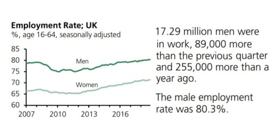 UK Employment Rate Men & Women Seasonally Adjusted 2007 to 2019
