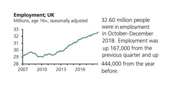 UK Employment Seasonally Adjusted 2007 to 2019
